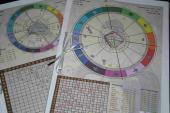 Astrološke metode predviđanja